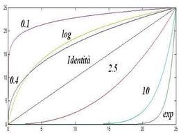 Andamento di diverse trasformazioni gamma.