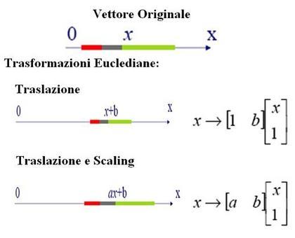 Rappresentazione grafica e matematica delle trasformazioni euclediane.