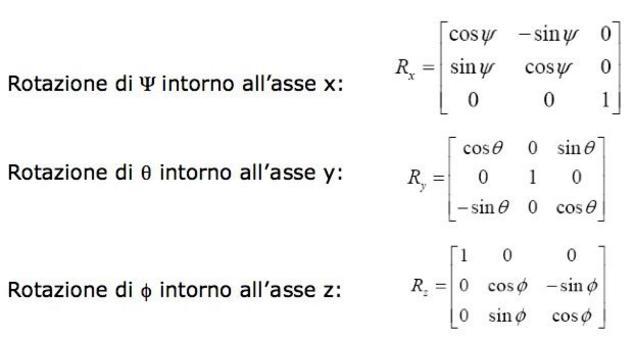 Angoli di Eulero per la rotazione  R = RxRyRz