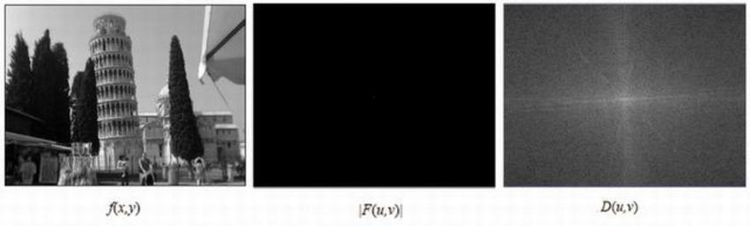 Trasformata di Fourier normalizzata .