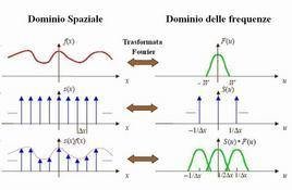 Processo di campionamento di una funzione f(x) nel dominio spaziale e nel dominio delle frequenze.