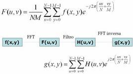 Processo matematico del filtraggio in frequenza.