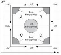 Rappresentazione grafica del dominio delle frequenze.