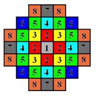 Rappresentazione grafica dell'intorno di Hurst suddiviso in base alle classi di distanza.