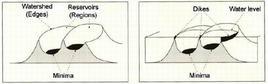 Rappresentazione del metodo flooding.
