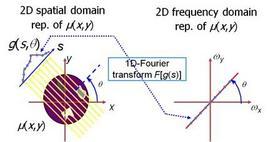 Rappresentazione del teorema della fetta centrale.