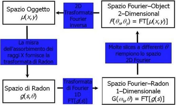 Processo di ricostruzione utilizzante il teorema della fetta centrale.