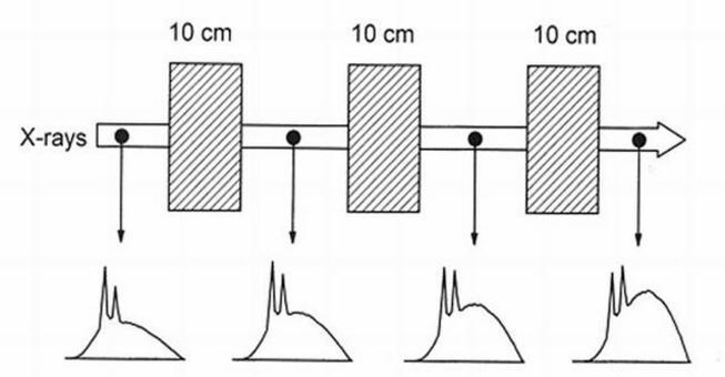 Fenomeno del beam hardening nell'attraversamento di diversi spessori di tessuto.