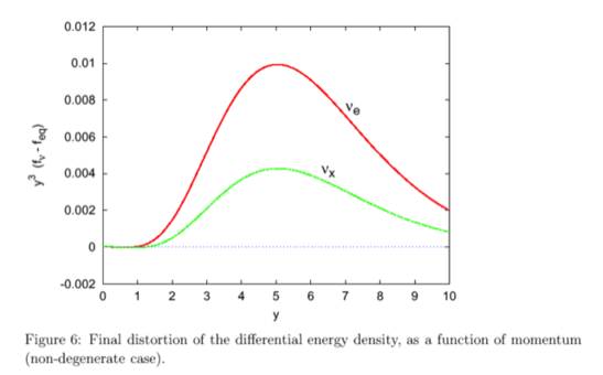 The asymptotic distribution functions are not perfectly thermodynamical distributions (out of equilibrium effects).
