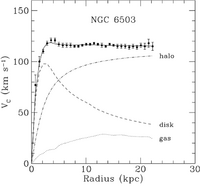 Rotation curve for the spiral galaxy NGC6503. [Begeman et al. MNRAS. 249 (1991) 523]. The Figure shows one of such rotation curves. Rotation velocities measurements are shown as a function of distance from the galactic center. The dashed and dotted curves are the contributions to Vc due to the disc and the gas, respectively, while the dot-dash curve represents the contribution from the dark halo.