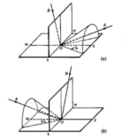 Störmer cone for positive particles (a). Störmer cone for negative particles (b).