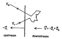 Non relativistic plane shock front