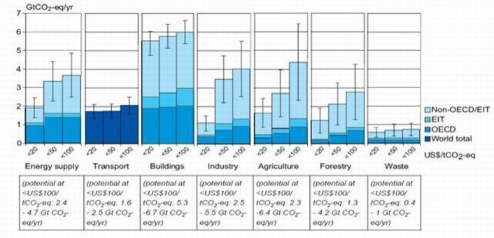 La quantità di riduzione di emissioni che ci si può aspettare dal settore dei trasporti e costruzioni comparati con gli altri. La previsione è realizza articolandola per diversi costi del petrolio. Fonte: International Panel On Climate Change, rapporto 2007