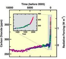 Concentrazione atmosferica di gas serra sulla base dei rilevamenti nei ghiacciai e in base a dati moderni (fonte IPCC)