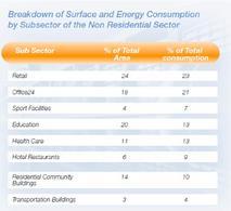 Incidenza per superficie e consumi energetici per sotto settori del settore non residenziale in Europa. Fonte: UNEP, Buildings and Climate Change, 2007