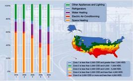 Consumi energetici negli edifici residenziali USA distinti per zone climatiche e per tipo di impiego: giallo-riscaldamento; arancio-condizionamento; viola-riscaldamento dell'acqua; azzurro-refrigerazione; verde-altri apparecchi ed illuminazione. Fonte: UNEP, Buildings and Climate Change, 2007