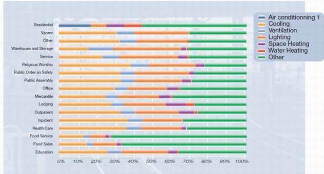 Uso dell'energia elettrica negli USA per tipo di fabbricato. Il riscaldamento usa l'elettricità raramente. Negli edifici residenziali il raffreddamento e la ventilazione sono unificati. Fonte: UNEP, Buildings and Climate Change, 2007
