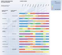 Misure di risparmio energetico per regioni globali – zone climatiche. L'importanza della misura è massima con i colori più caldi. Fonte: UNEP, Buildings and Climate Change, 2007