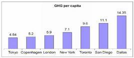 GHG per capitali.  Fonte: PlanNYC