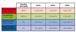 Previsioni dei maggiori cambiamenti climatici nella regione di NYC.  Fonte: PlanNYC