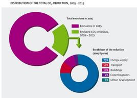 Grafico della riduzione totale di Co2. Fonte: Copenhagen Climate Plan
