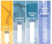 Valori percentuali di risparmio energetico, di emissioni, acqua e rifiuti. Fonte: Zuidas Amsterdam