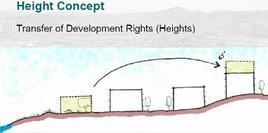 Schema teorico per il trasferimento dei diritti edificatori. Fonte: San Francisco Planning Department