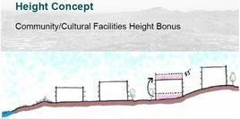 Schema teorico per i premi urbanistici per i servizi sociali. Fonte: San Francisco Planning Department
