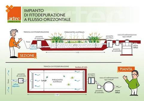 Fonte: Artec, Impianto di fitodepurazione a flusso orizzontale