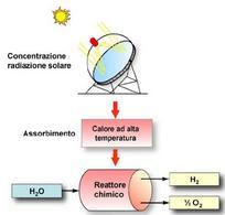 Schema per la produzione di idrogeno da impianto termodinamico M. Falchetta (curatore). Fonte: Programma Enea sull'energia solare
