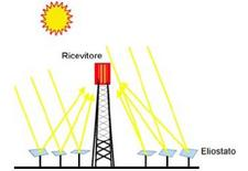Sistema a torre centrale con foto dell'impianto di Solar Two. Fonte: Programma Enea sull'energia solare