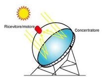 Disegno Sistema a disco parabolico (Eurodish) M. Falchetta (curatore). Fonte: Programma Enea sull'energia solare