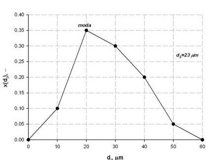 Distribuzione granulometrica assoluta, con indicazione di moda e diametro di Sauter.
