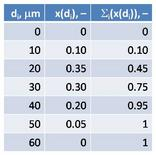 Dati per una generica distribuzione granulometrica, corredati da frazioni cumulative.