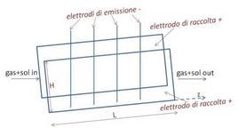 Schema di un sistema ESP.