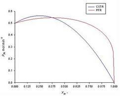 Andamento della produttività al variare del grado di conversione per l'esercizio sotto esame-Confronto CSTR vs PFR.
