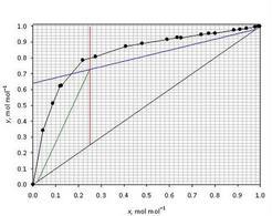 Costruzione grafica valida per le condizioni effettive della prova esame Giugno 2006.