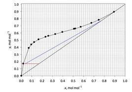 Costruzione grafica per la soluzione della prova esame Giugno 2012.
