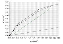 Costruzione grafica per la soluzione della prova esame Giugno 2013.