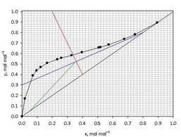 Costruzione grafica valida per le condizioni effettive per l'esercizio sotto esame.