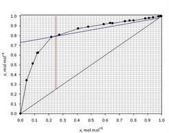 Individuazione delle condizioni di pinch per la prova esame Giugno 2006.