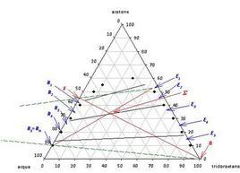 Risoluzione mediante diagramma triangolare della prova esame Novembre 2010, parti B e C.