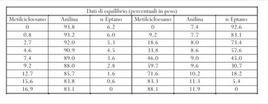Dati di equilibrio, in percentuali ponderali, per il sistema n-eptano/metilcicloesano/anilina.