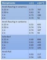 Alcune caratteristiche di interesse per riempimenti in torri di assorbimento.