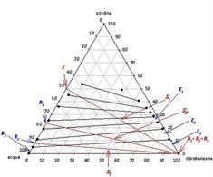 Risoluzione dell'esercizio sotto esame mediante diagramma triangolare.