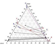 Risoluzione mediante diagramma triangolare della prova esame Febbraio 2009, parte A.