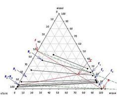 Risoluzione mediante diagramma triangolare della prova esame Febbraio 2009, parte B.