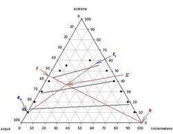 Risoluzione mediante diagramma triangolare della prova esame Novembre 2010, parte A.