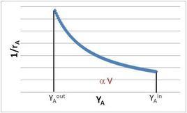 Tipico plot cinetico, con indicazione dell'area sottesa (sistemi in controcorrente).