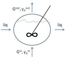 Schema di un reattore di assorbimento a flusso miscelato.